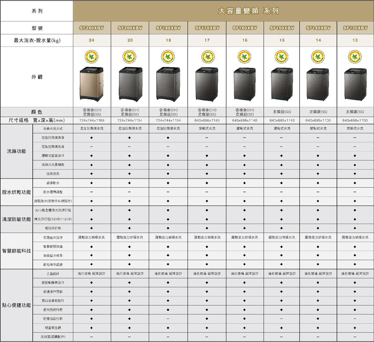 HITACHI 日立 SF240XBV 洗衣機 24kg 香檳金/星燦銀 自動槽洗淨 防敏認證