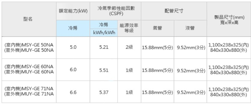 Mitsubishi 三菱 MUY/MSY-GE50NA適用10坪變頻冷氣 靜音大師