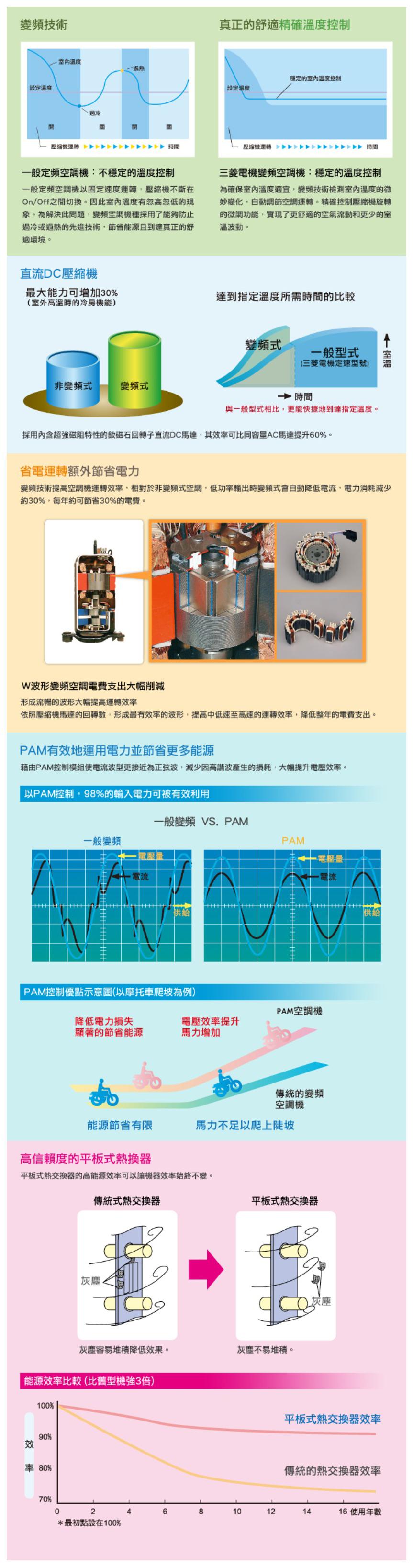 Mitsubishi 三菱 MUY/MSY-GE35NA適用5坪變頻冷氣 靜音大師