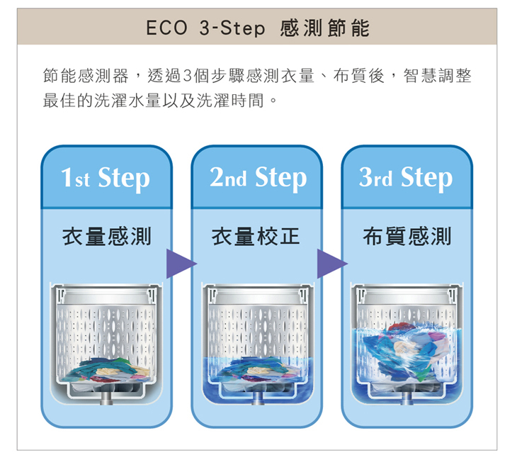 HITACHI 日立 SF160XBVSS 洗衣機 16kg 星燦銀 自動槽洗淨 防敏認證完售